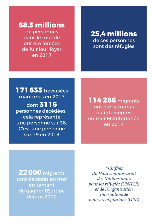 chiffres migrations